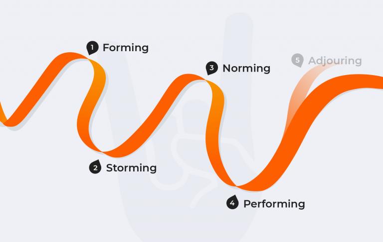 Einsatz des Tuckman Phasenmodell in der Teamentwicklung