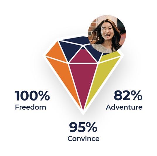Value Profile